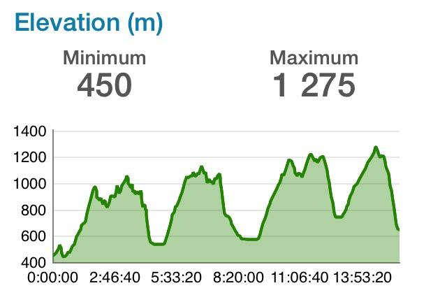 bieg rzeznika profil trasy garmin fexnix3