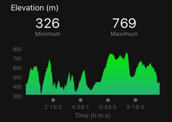 profil trasy Łemkowyna Ultra Trail Garmin Fenix3